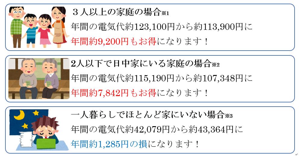 東京ガス・料金シミュレーション
